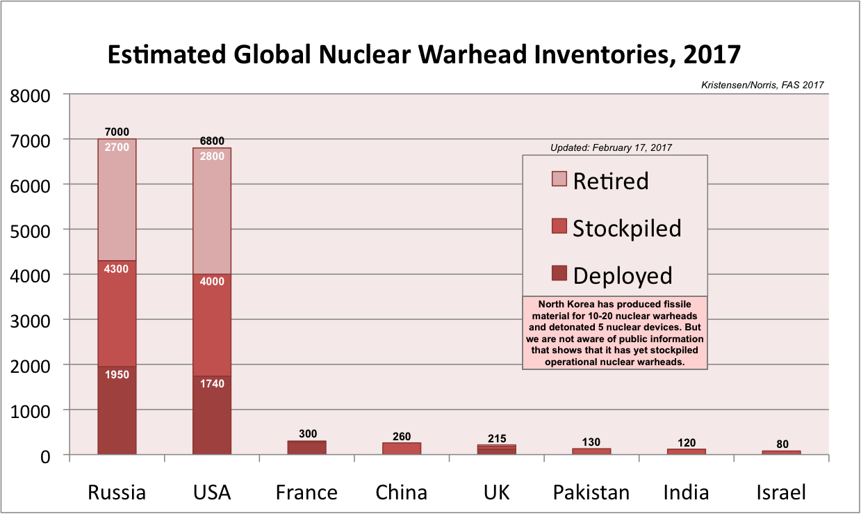 an overview of the types of nuclear weaponry The atomic bombs used on hiroshima and nagasaki were fission weapons the  nuclei of  u-238 is the most common isotope of uranium, making up 993% of.