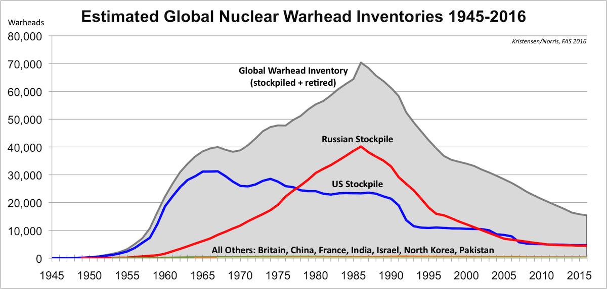 warheadhistory