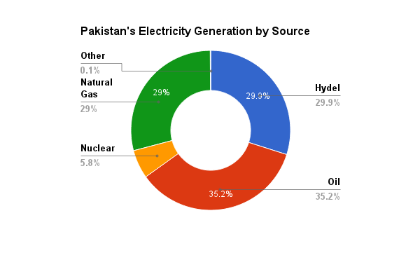 Natural Gas In Pakistan Pdf