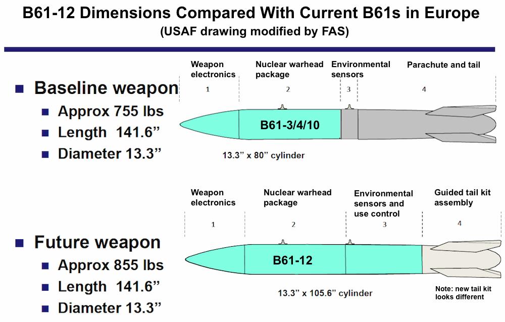 b61-12dimensions