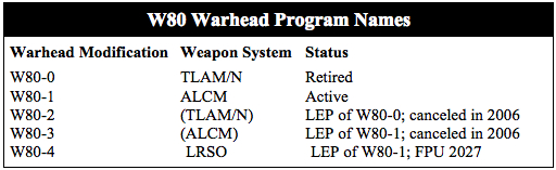 The W80-4 will be the fifth modification name for the W80 warhead.