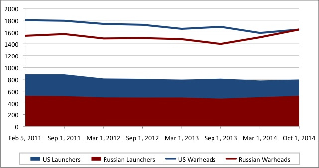 Russia and the United States have recently increased their deployed nuclear arsenals, New START Treaty data shows.