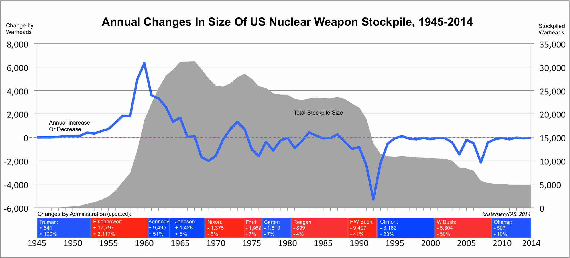 The Obama administration has cut fewer nuclear weapons than any other post-Cold War administration. Click graph to view full size.