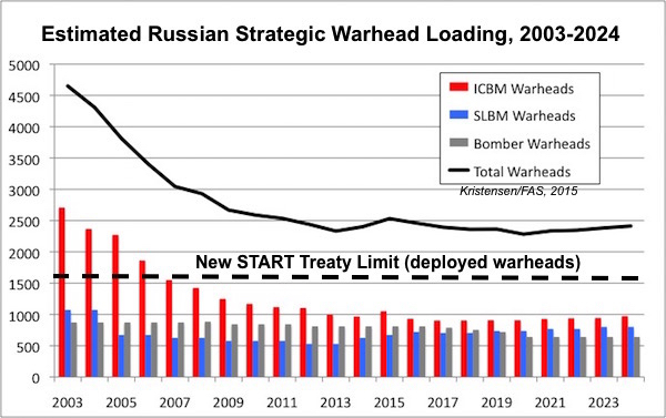 russia-warheads