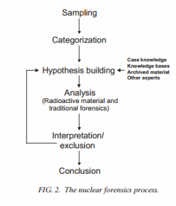 Figure 2: IAEA forensic analysis process