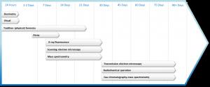 Figure 4: Nuclear forensics timeline
