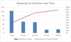 Figure 6: Response Time