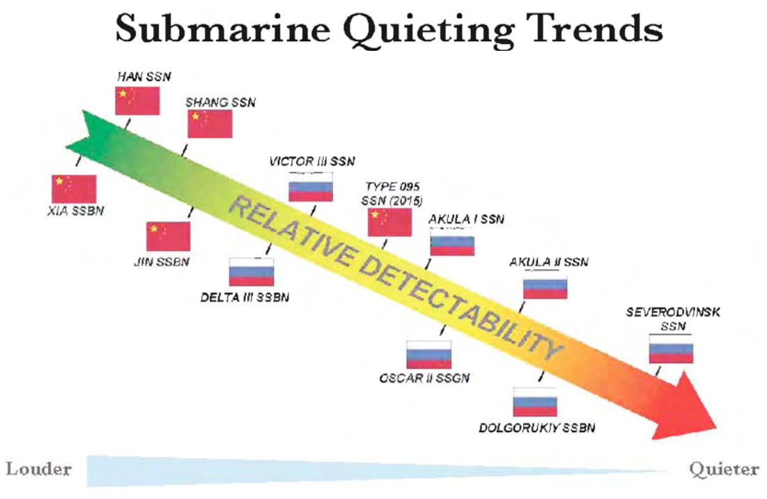 Nuclear submarine noise levels. Credit: US Navy Office of Naval Intelligence.