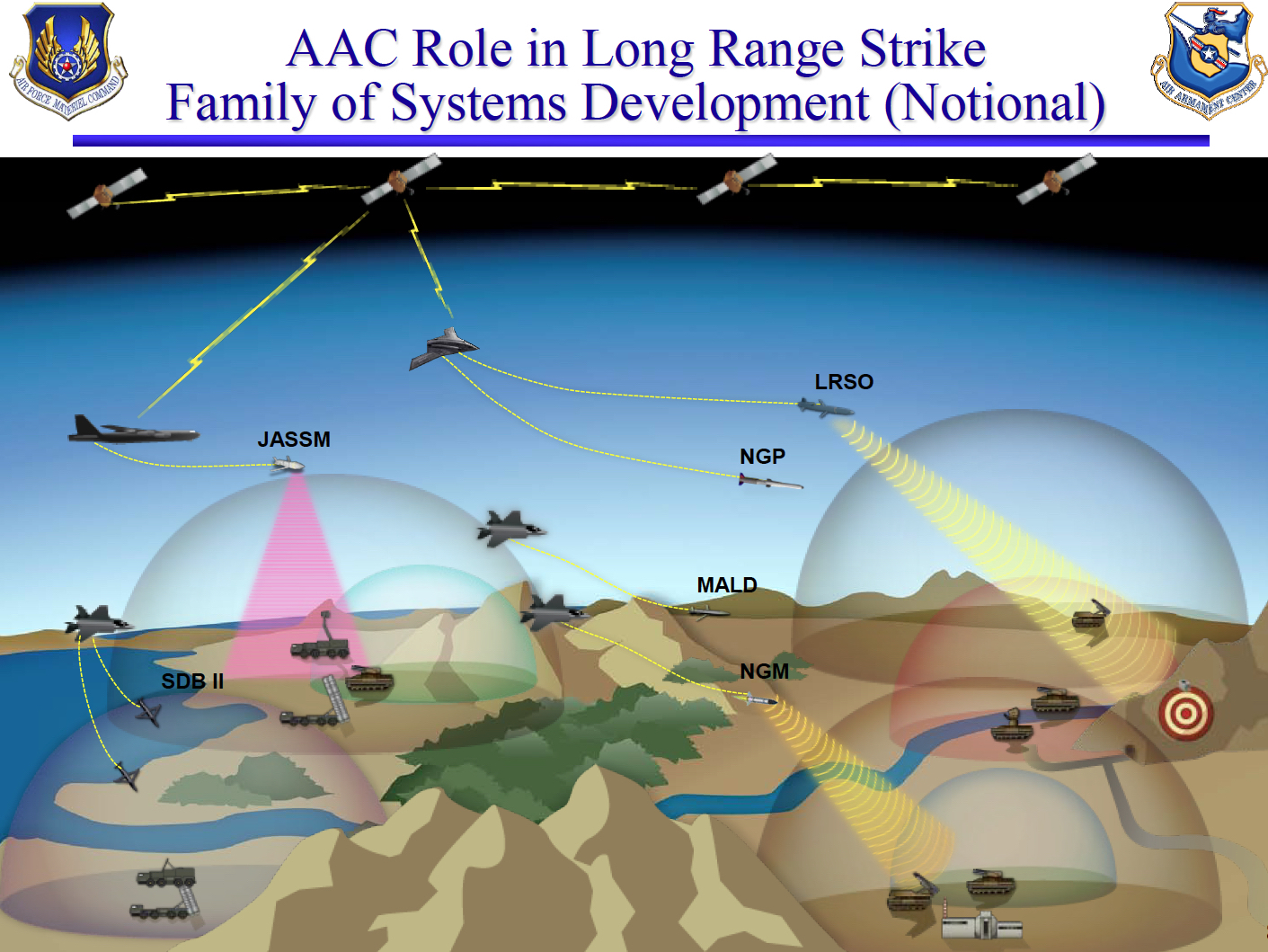 This Air Force briefing slide from 2011 shows the LRSO used against air-defense systems, similar to scenarios described by Air Force officials in 2014.
