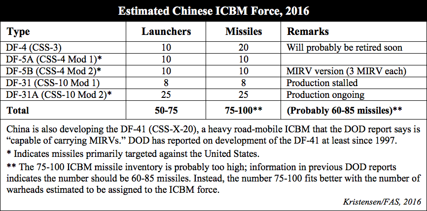 Pentagon Report And Chinese Nuclear Forces – Federation Of