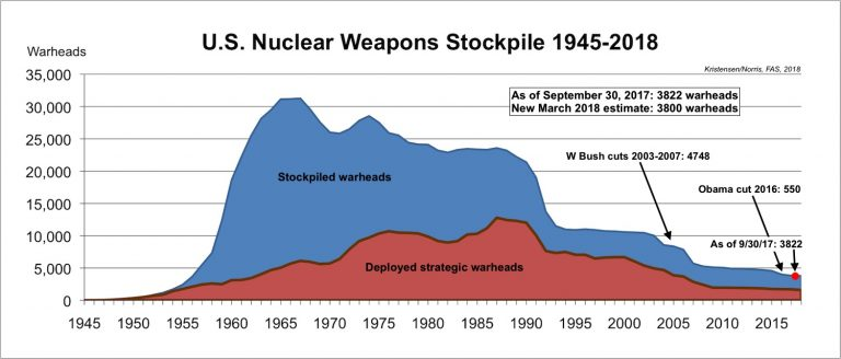 https://fas.org/wp-content/uploads/2018/03/Stockpile-History-768x328.jpg