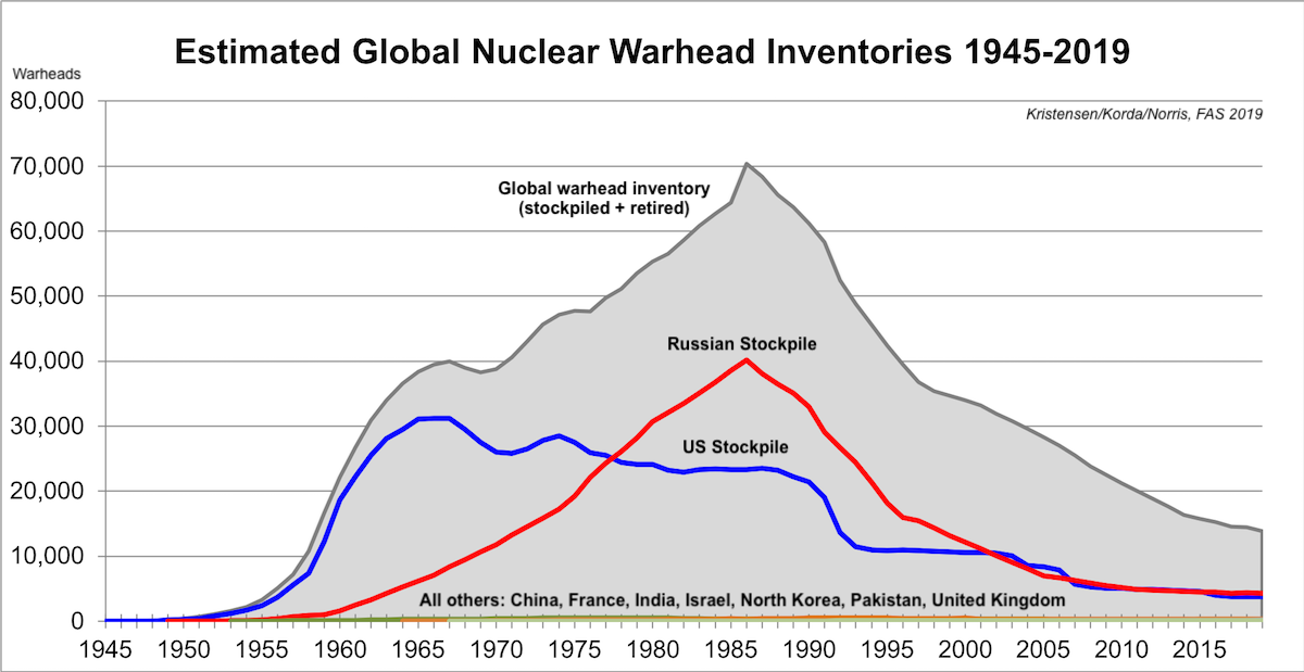 Status of World Nuclear Forces – Federation Of American