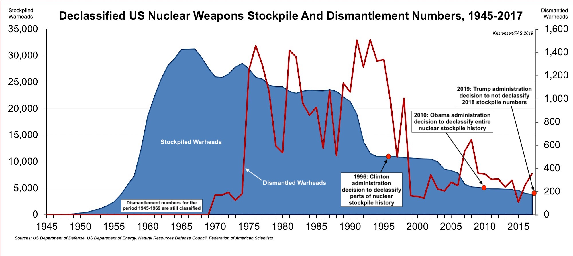 Nuclear Weapons – Federation Of American Scientists