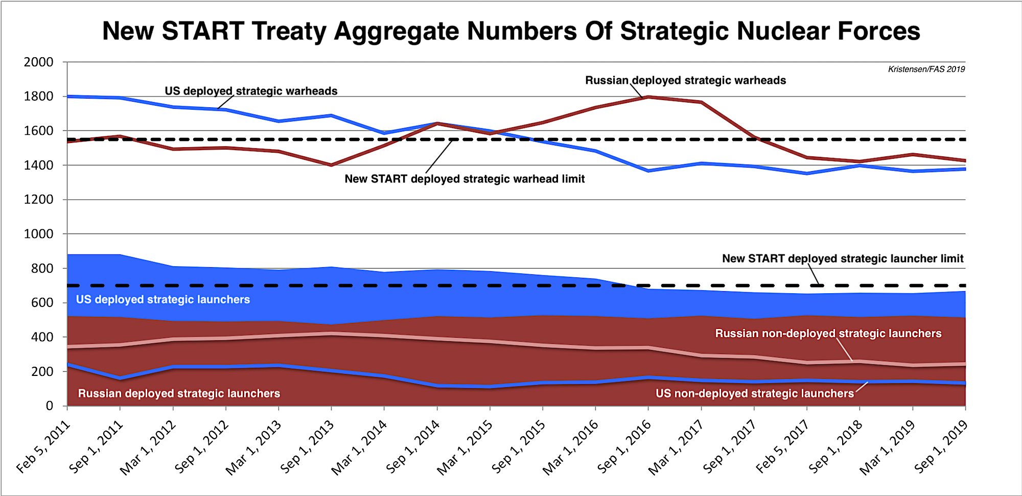 New START Treaty Data Shows Treaty Keeping Lid On Strategic Nukes