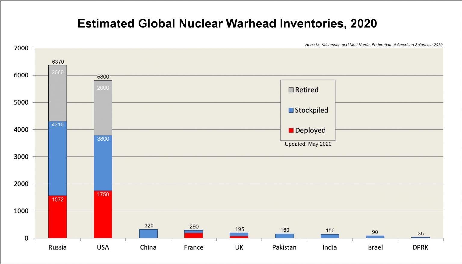 Warhead Inventories 2020