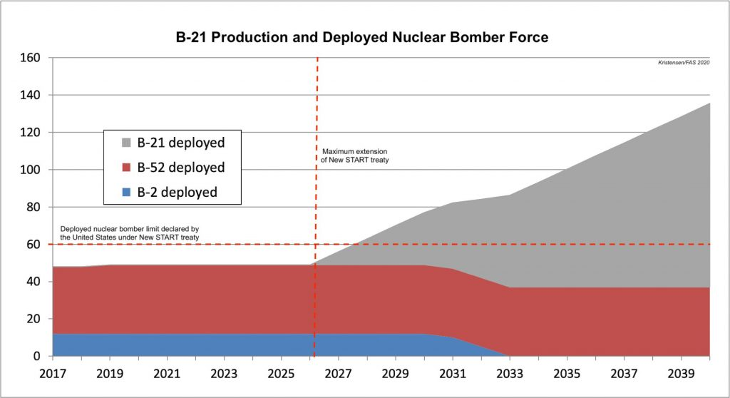 Unless nuclear B-21 bombers are not limited, the future nuclear bomber force could significantly exceed the bomber force under the current New START treaty.
