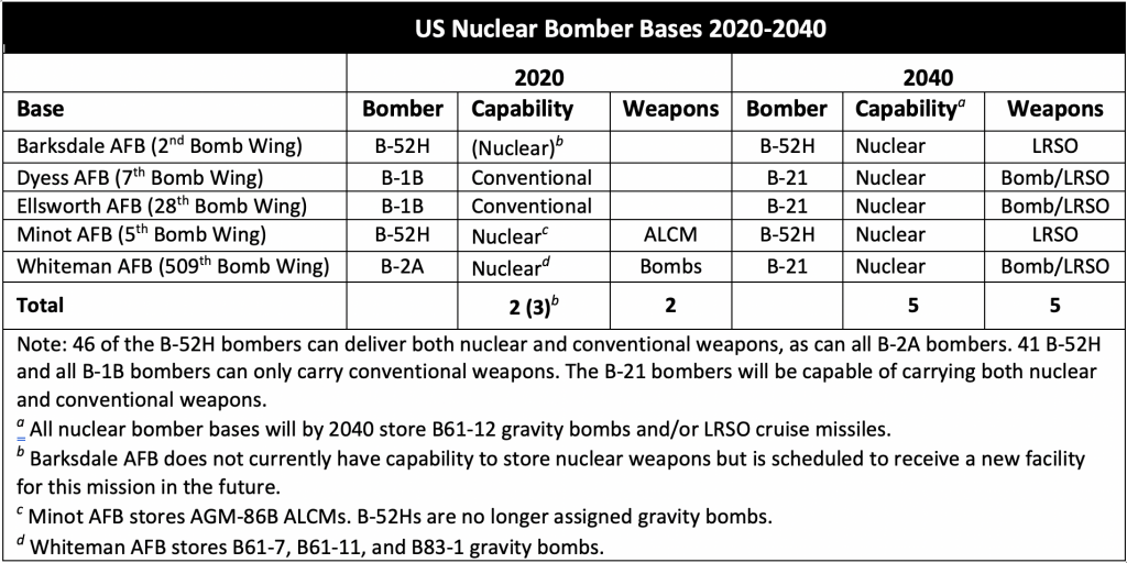The US Air Force plans a significant expansion of nuclear bomber bases and their capabilities.