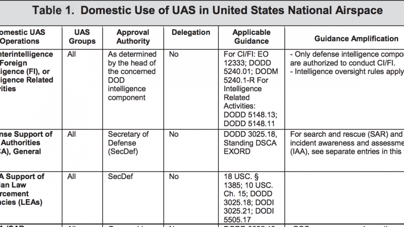 Domestic Use of DoD Drones