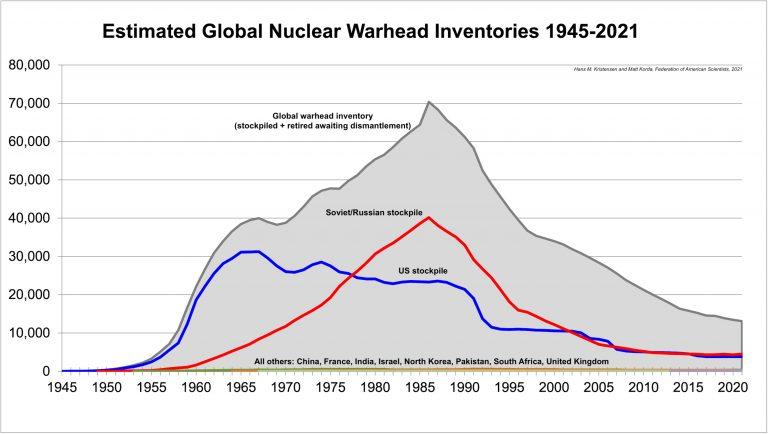 世界の核弾頭数の変遷