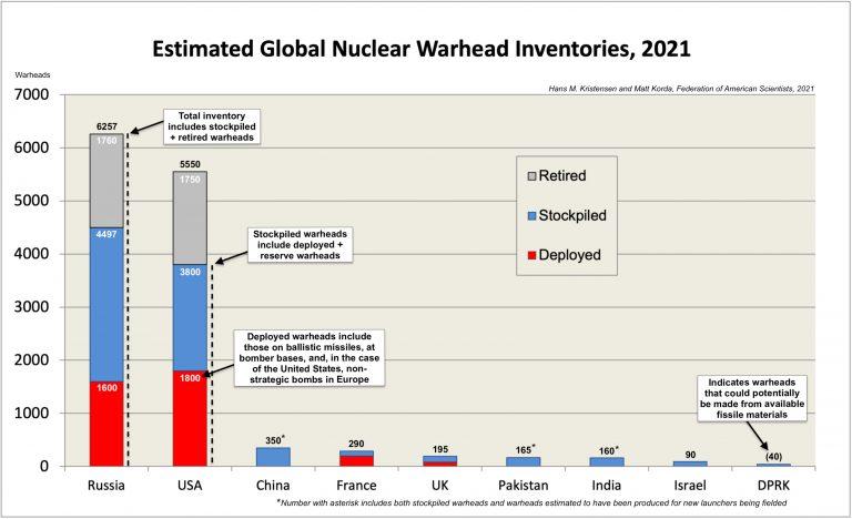 世界の核弾頭数2021