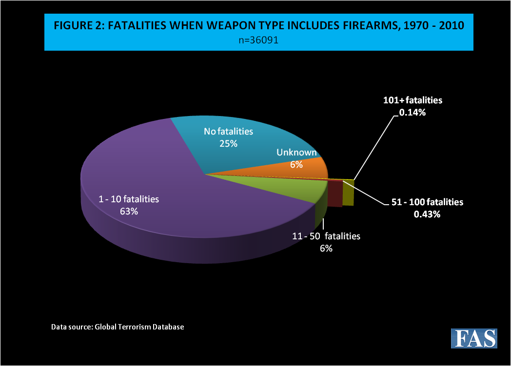 Figure 2: Fatalities When Weapon Type Includes Firearms, 1970-2010