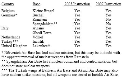 United States Removes Nuclear Weapons From German Base Documents - United states air force bases
