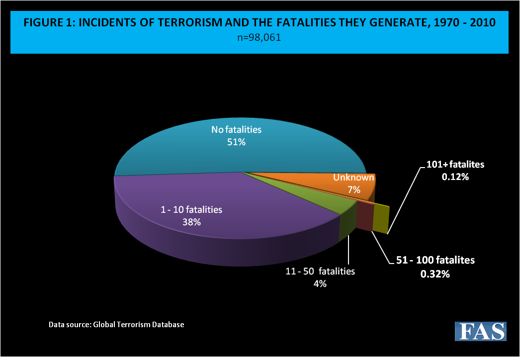 Figure 1: Incidents of Terrorism and the Fatalities They Generate, 1970-2010