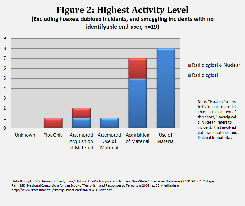 Figure 2: Highest Activity Level